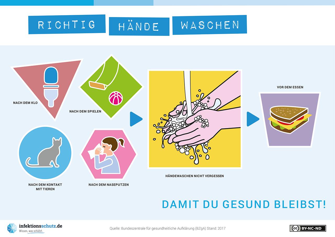 Infografik: Damit du gesund bleibst - Händewaschen